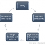 Recently published in Colloid and Inerface Science: Isikli et al:  Recent advances in solid-state polymer electrolytes and innovative ionic liquids based polymer electrolyte systems